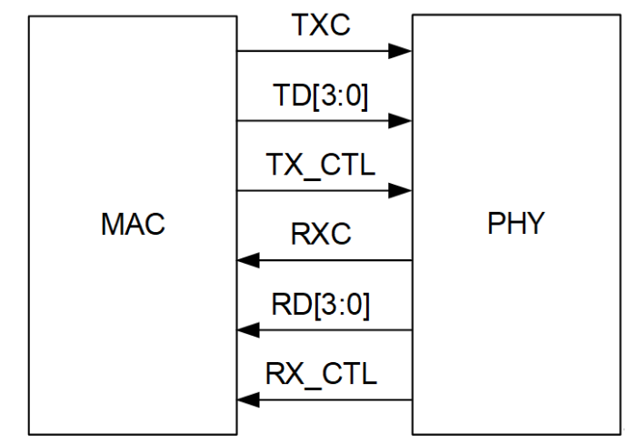 RGMII接口信号和帧格式_RGMII接口应用框...
