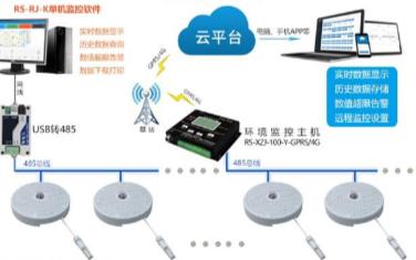 空气质量传感器监测的应用,它的功能特点是什么