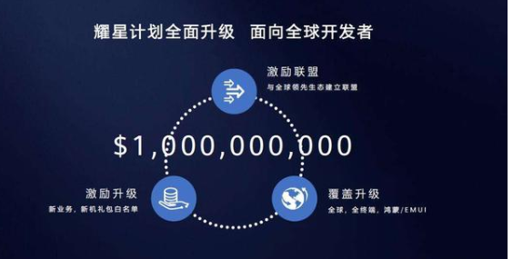 2021年將完成華為全線智能手機的鴻蒙適配計劃