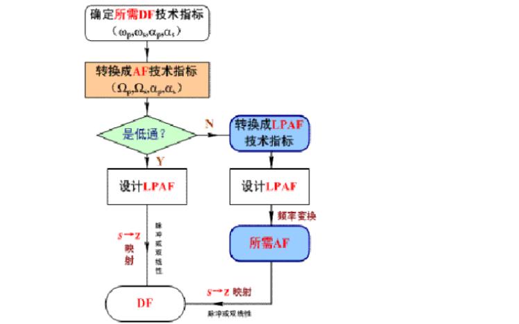 如何復習數字信號處理課程