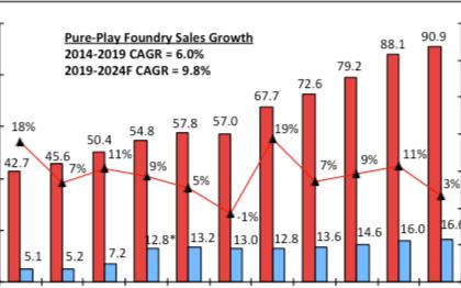 受惠于5G,今年纯晶圆代工市场规模将创自2014年以来新高