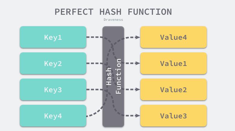 一文了解go hashmap(数据结构、实现原理、读写操作)