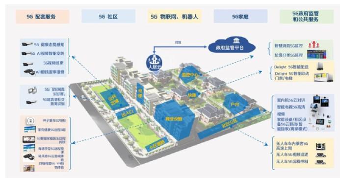 """广州移动携手华为打造""""5G全场景智能健康社区""""项目"""