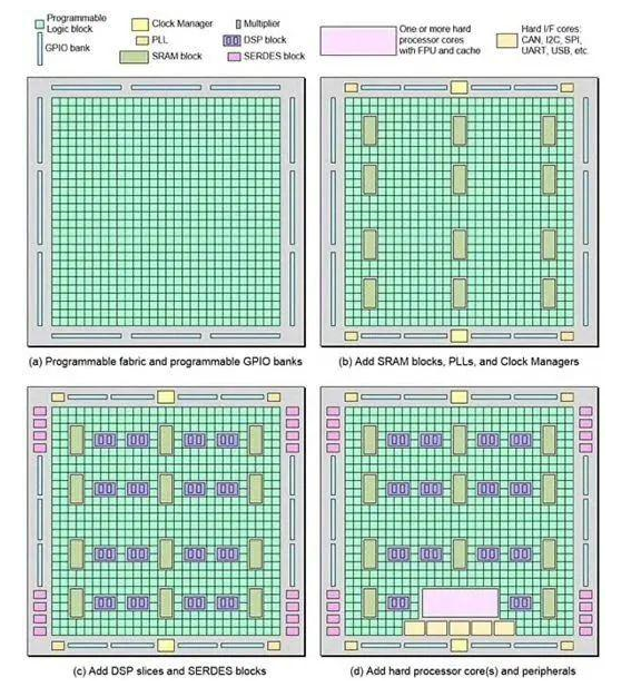 FPGA的基础知识以及解决方案