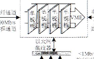 基于嵌入式操作系统实现复合通信模型的应用设计方案