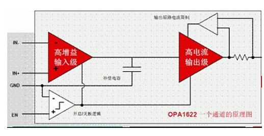OPA1622音頻放大器有什么特性和優勢
