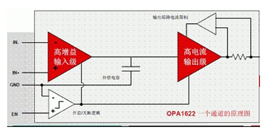 OPA1622音频放大器有什么特性和优势