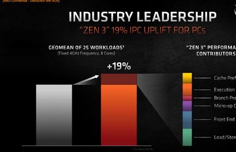 AMD在CPU上跳过了锐龙4000系列,直接进入...