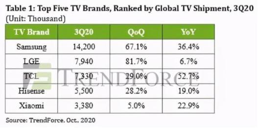 三星、TCL的出货量猛增,三星仍是电视老大,TCL猛追LG