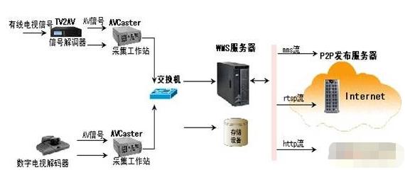 P2P网络电视台前端编码系统的结构组成及功能实现