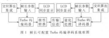 幀長可配置Turbo編譯碼器的系統結構和應用設計和實現