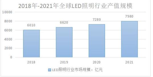 新冠疫情对我国LED照明行业的影响有多严重?