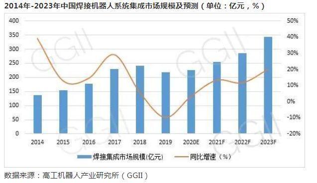 中国焊接机器人规模增速,2023年市场规模有望突...