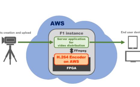 Socionext開始提供基于AWS的H.264視頻編碼器