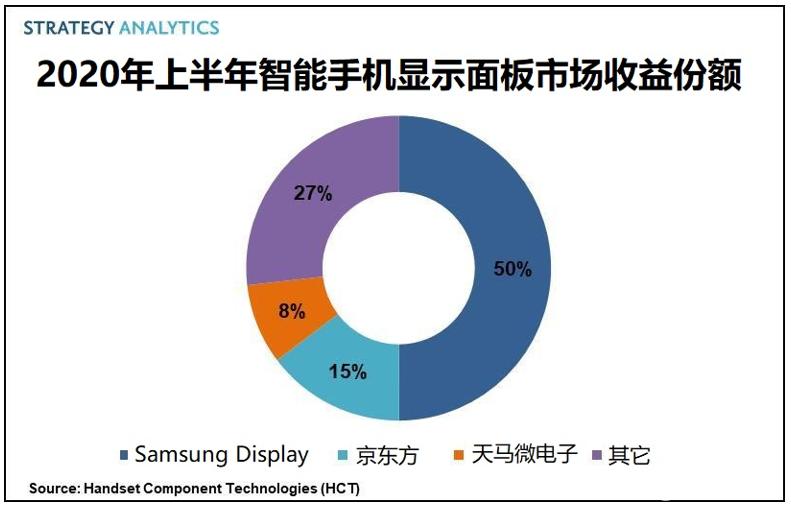 上半年手机显示面板市场收益达186亿美元,高端OLED面板推动增长