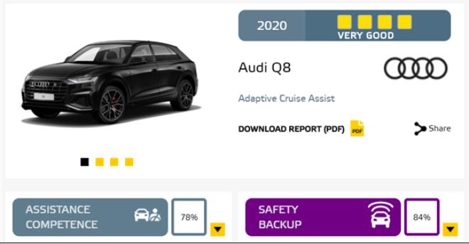 欧洲NCAP的辅助驾驶评级榜单出炉,BBA得分最...