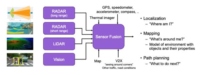 汽车传感器融合的现状及面临的挑战