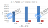 OLED吞噬LCD市场份额:深科达业绩陷入停滞