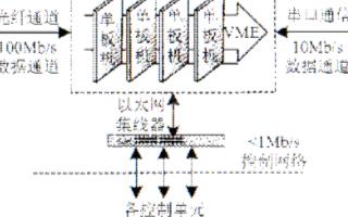 基于VxWorks操作系统实现控制应用的复合通信...