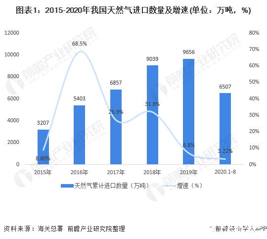 我国天然气消费持续快速增长,持续稳定增加进口-电子发烧友网