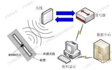 在离散生产制造行业中,RFID标签具有着本质上的...