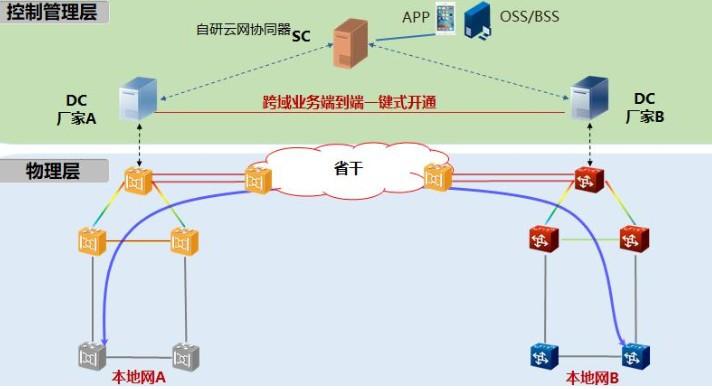 SDN北向解耦互通OTN网络与传统网络相比具有哪...