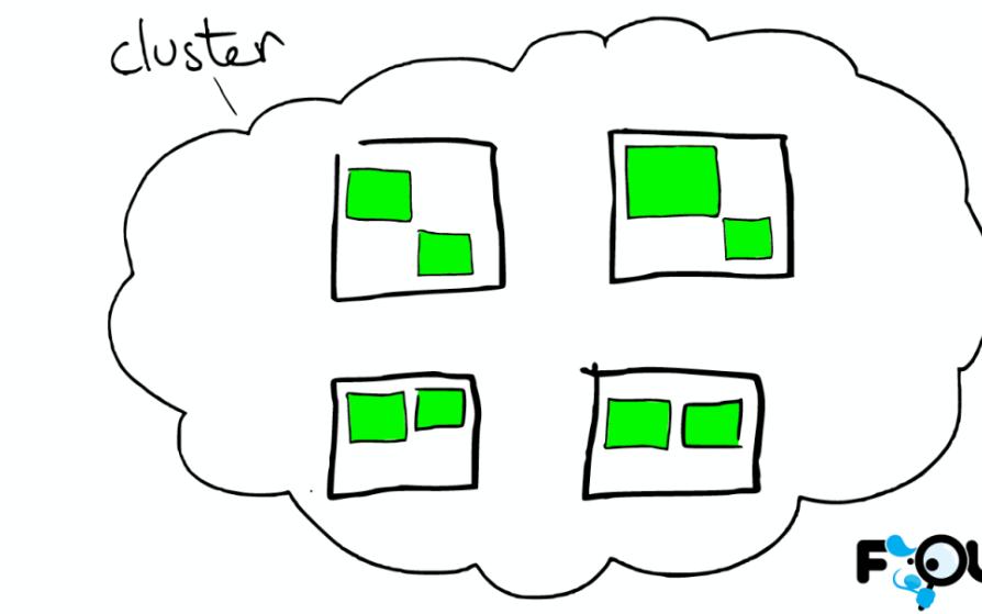 图解ElasticSearch的底层工作原理