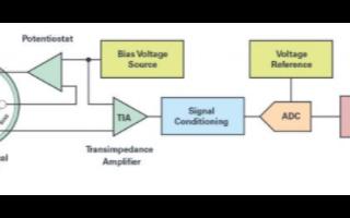 ADuCM355單芯片電化學測量系統有效應對電化學氣體傳感器的技術挑戰
