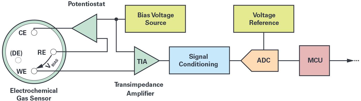 ADI:解决电化学气体检测的技术挑战