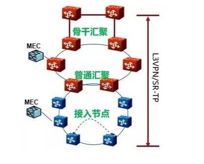 如何使得5G专线业务在具备低时延特性的同时具备高...