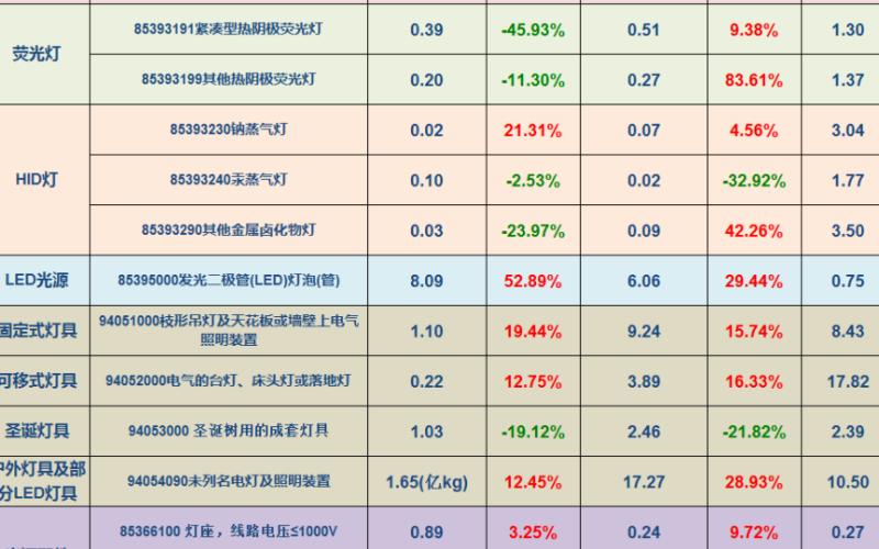 2020年8月中国照明行业主要产品出口情况
