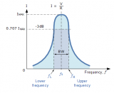 一文解析串聯諧振電路的帶寬