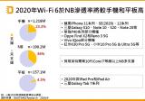 2021年WiFi6终端装置将规模出货