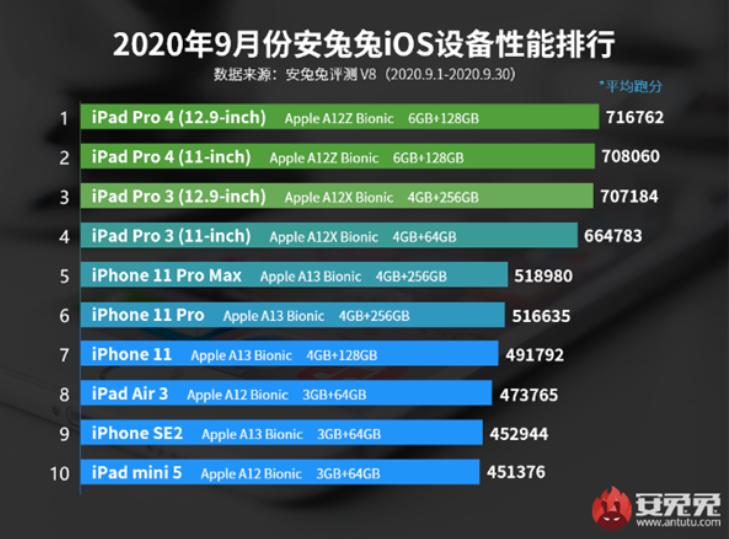 安兔兔公布2020年9月IOS设备性能榜单,iPad Pro 4仍蝉联榜首