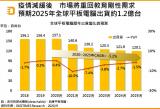 全球平板计算机出货量将下滑10.5%