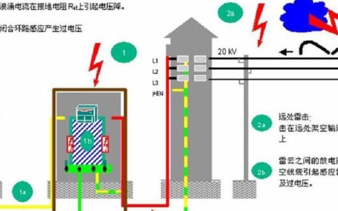 电子设备雷击浪涌抗扰度试验标准及防护解析