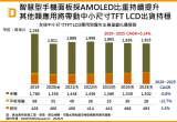 2020到2025年全球中小尺寸TFT LCD出货量分析