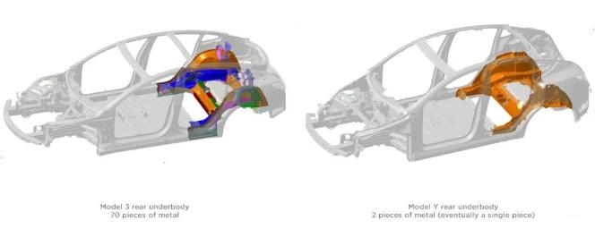 汽车已成为3D打印技术最大的应用,特斯拉凭借其股价暴涨