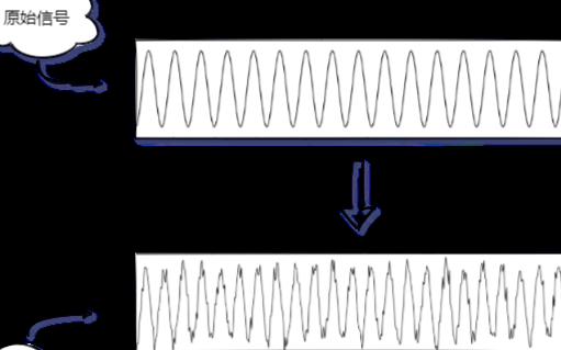 浅谈PID微分器与滤波器