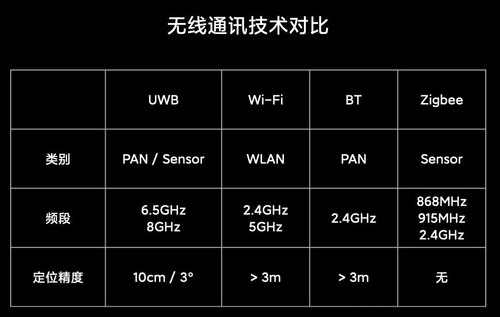 """始于蘋果,瘋于小米,UWB將在萬物互聯時代引起一場""""革命"""""""