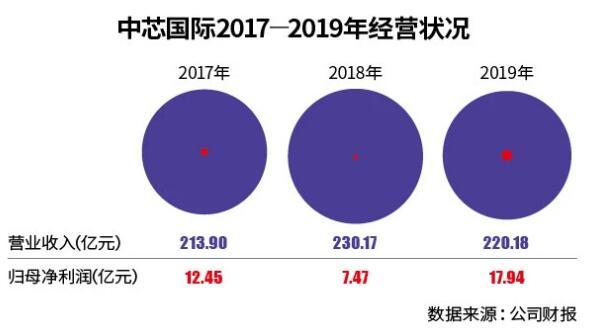 中芯国际受美国出口限制,加速了国产芯片化