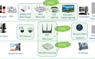 IEEE 802.3bt的PoE系统在智能楼宇供电中的应用分析