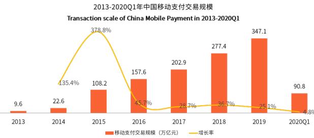 2020年中国移动支付市场用户规模达7.9亿,餐饮消费成首要支付场景