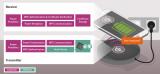 英飞凌OPTIGA Trust B硬件安全认证解决方案