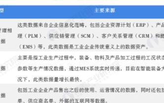 中国工业大数据行业竞争格局呈三级梯队分布,行业发...