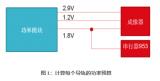 汽车摄像头模块的三种电源架构分析