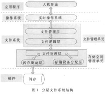 嵌入式系統中FFS存儲結構和框架的設計與實現