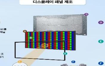 韩国政府最终批准了进入下一代QD(量子点)显示行业公司的业务重组