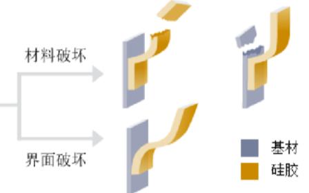 防水材料液体硅橡胶在消费电子产品中的应用