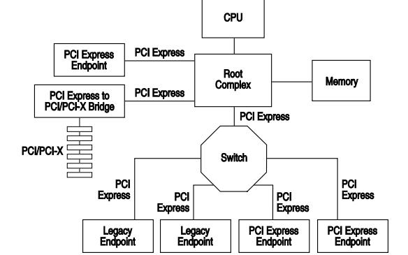 PCI总线的基本规范详细说明